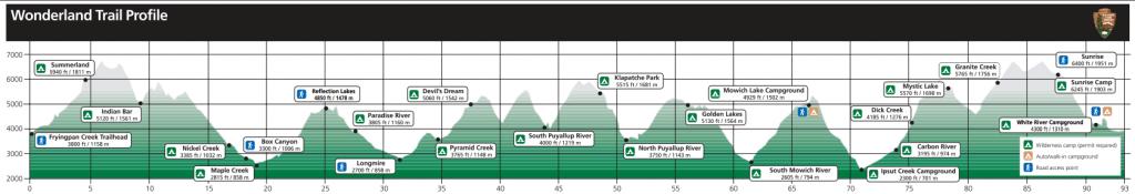 Wonderland Trail profile