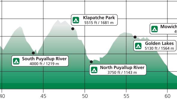 trail profile klapatche park